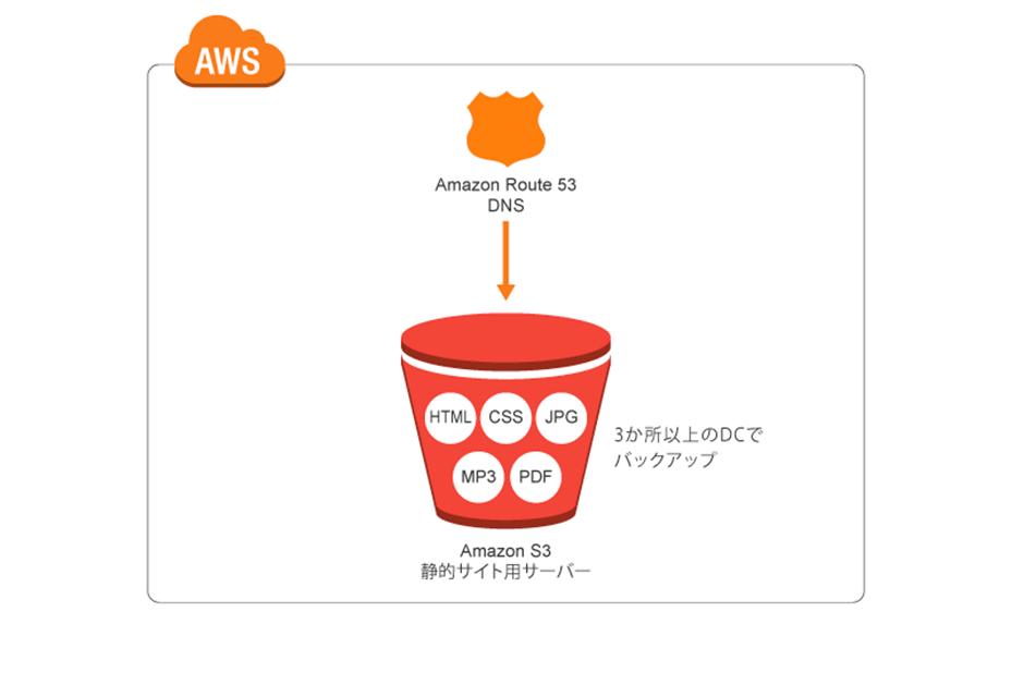 低コストと耐久性を実現するウェブサイトホスティング構成例