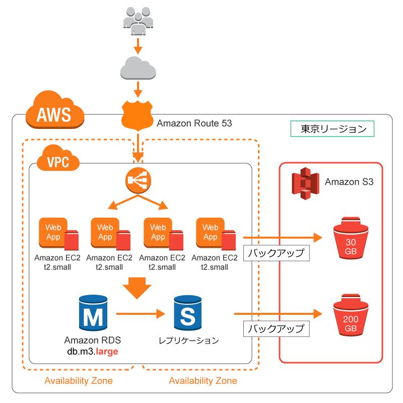 EC サイトユーザー増大に対応するクラウド構成例