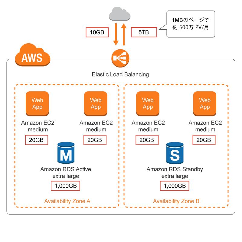 大規模ウェブサービスのためのクラウド構成とお見積り例