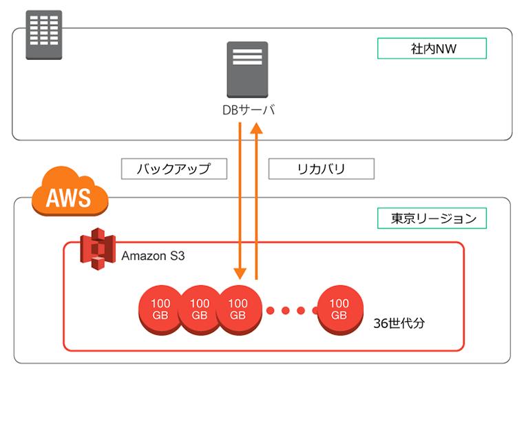バックアップデータ保存のためのクラウド構成例