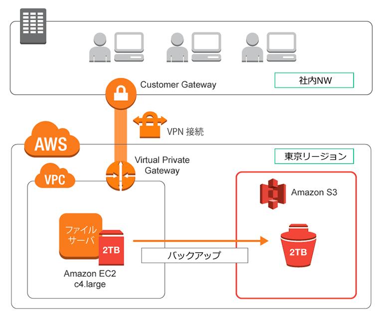 ファイルサーバー容量拡大のためのクラウド構成とお見積り例