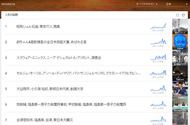 「Googleトレンド」のトップページ