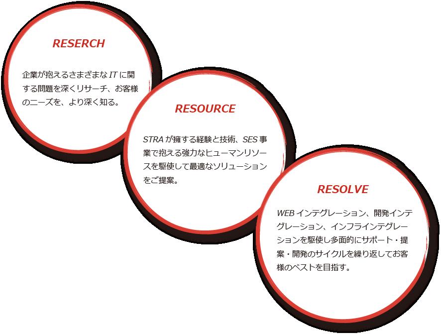 WEBインテグレーション、開発インテグレーション、インフラインテグレーションを駆使し多面的にサポート・提案・開発のサイクルを繰り返してお客様のベストを目指す。