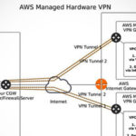 AWS Database Migration Service(DMS)